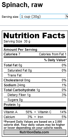 Spinach mnutrients facts